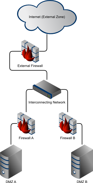 Traditional Firewall